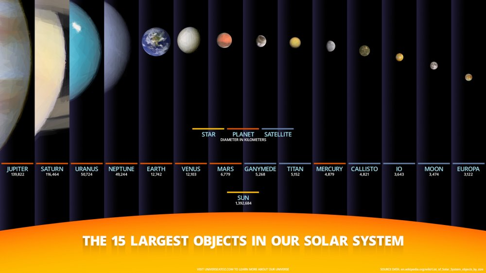 Largest Solar System Objects Infographic.jpg