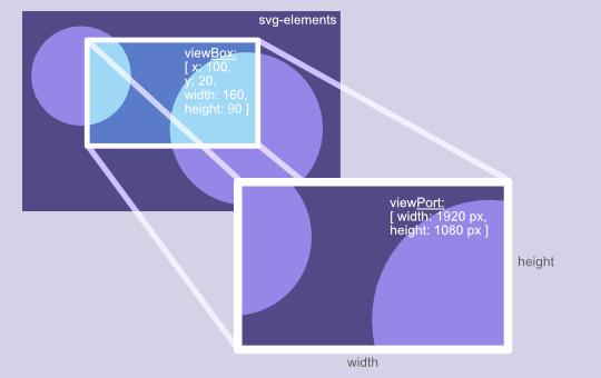 viewbox viewport.jpg