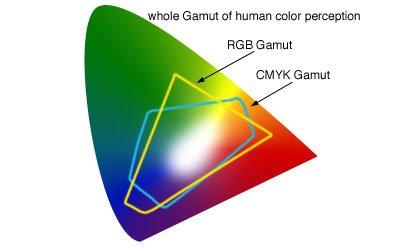 RGB-vs-CMYK-chart.jpg.75de69c9167924b98d41f456745d213d.jpg