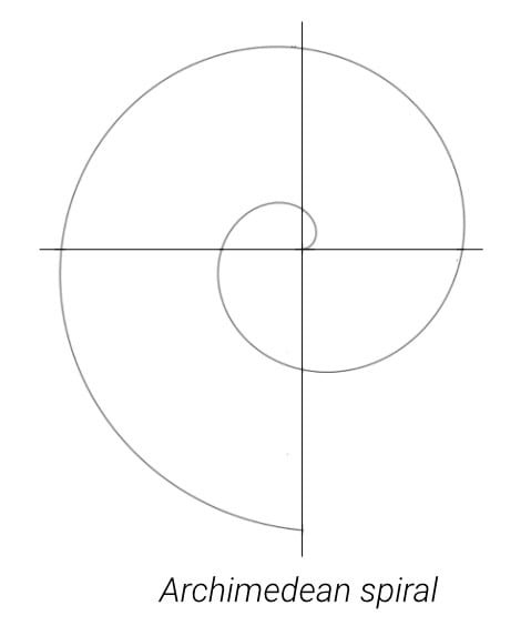 715924264_Archimedeanspiral.jpg.9f8d5c181653a6ab8ff98762f9e24e61.jpg