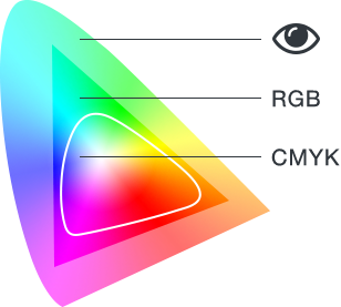 Color-gamut.png.c9f1f9b0bbecb67bfd51b166f4251675.png
